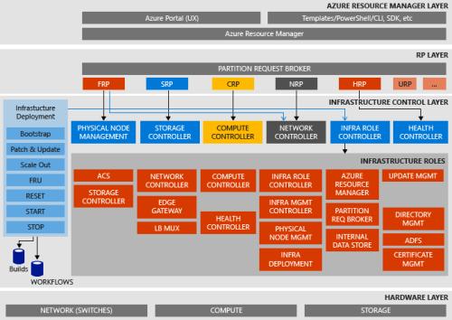 ms-azure-stack-2017-image1
