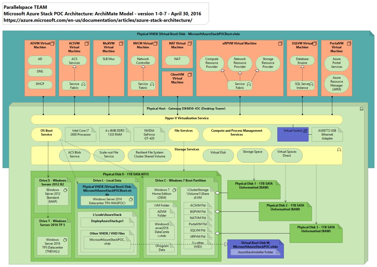 Microsoft Azure Stack Poc Architecture Reference Model