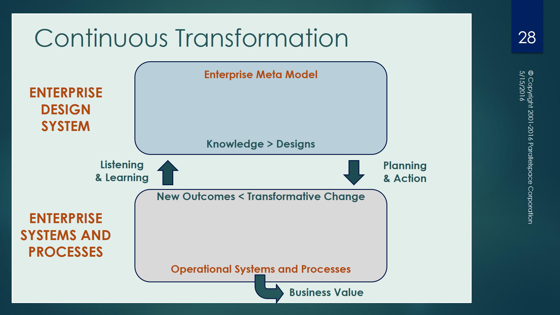 organizational assessment models for enterprise transformation Organizational transformation the pdf -  organizational assessment models for enterprise transformation l nathan perkins lean advancement initiative massachusetts.