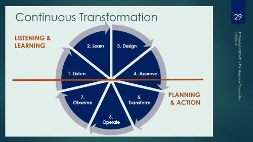 Parallelspace-Business Value from Transformative Change3.png