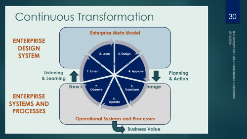 Parallelspace-Business Value from Transformative Change4