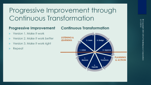 Progressive Improvement thru Continuous Transformation 1-0-1