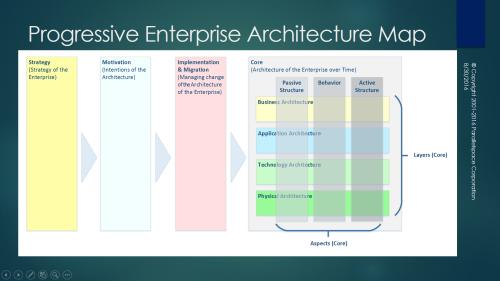 Progressive EA Model 1-0-2-Both-Slide
