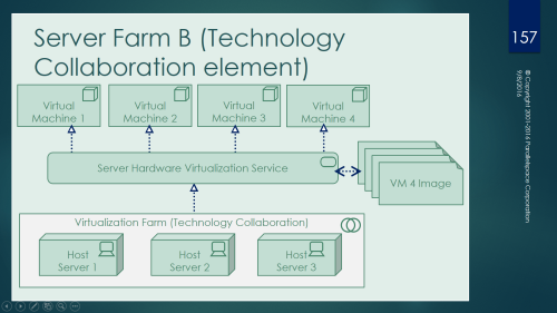 server-farm-b-technology-collaboration