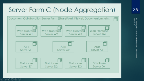 server-farm-c-node-aggregation