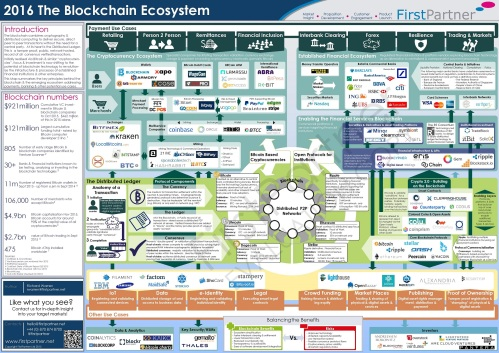 firstpartner-blockchain-market-map_evaluation-v1-0-30-11-15-page-001