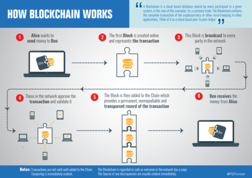 how-blockchain-works-linkedin