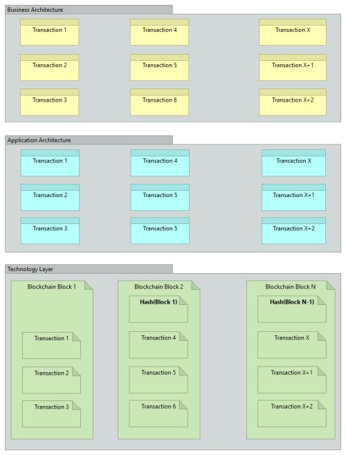 parallelspace-blockchain-procotol-archimate-1-0-1