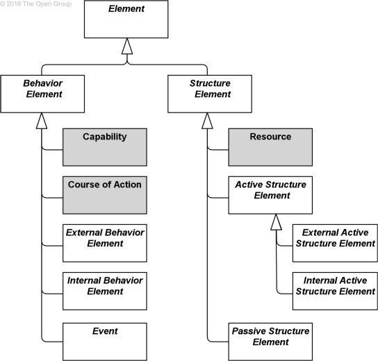 figure-4-hierarchy-of-behavior-and-structure-elements
