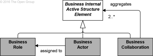 figure-50-business-internal-active-structure-elements