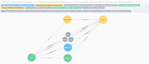 Graphitization of Gerben Wierda's ArchiMate 3.0 Metamodel h.png