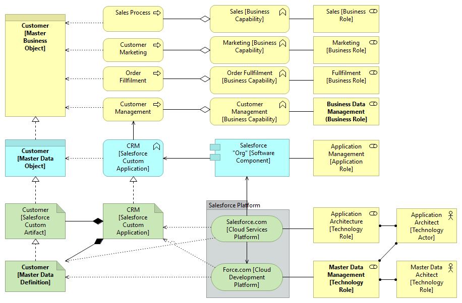Master Data Management | hyperonomy com - digital intelligence