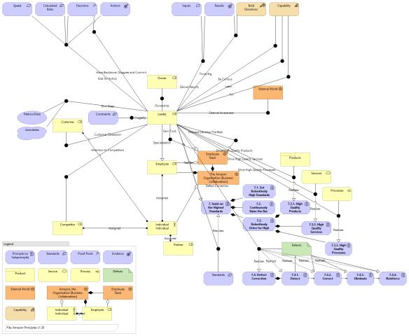 Graphitization of the Amazon Leadership Principles