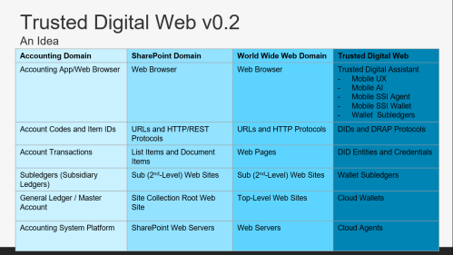 Trusted Digital Web v0.2.png