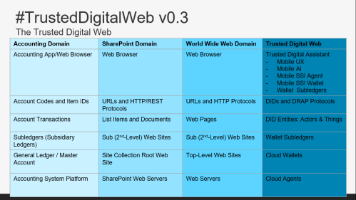 Trusted Digital Web v0.3.png