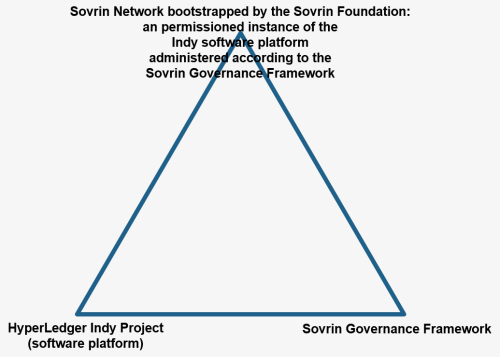 Indy-Sovrin-Triangle