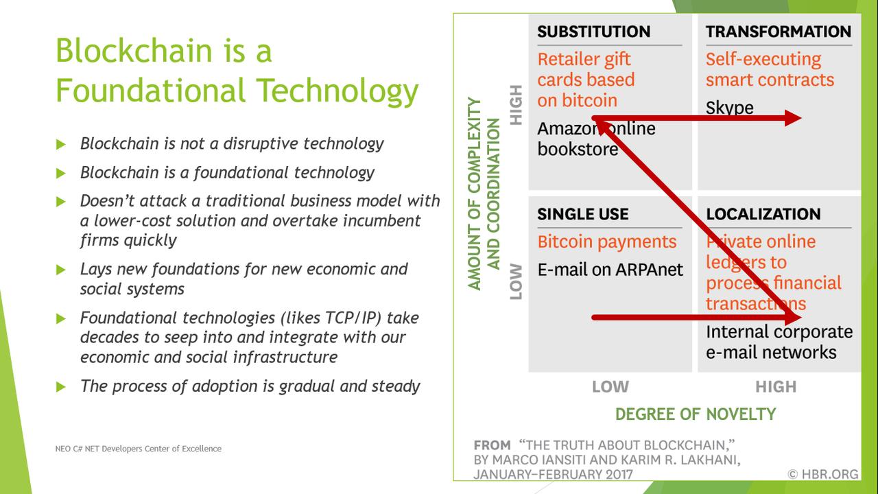 Phases of Foundational Technology Adoption
