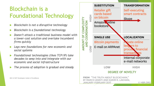 Phases of Foundational Technology Adoption