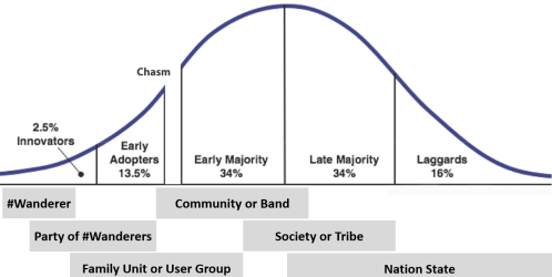 TechnologyAdoptionCurve-wikipedia2.png