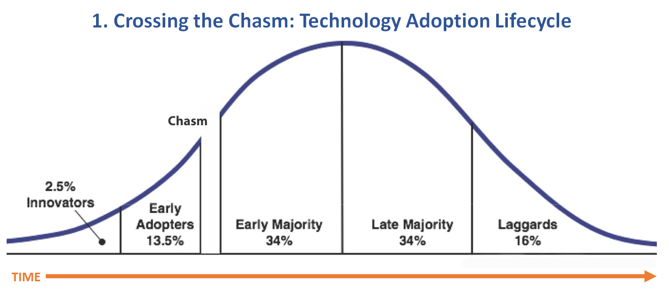 1. Crossing the Chasm-Technology Adoption Lifecycle