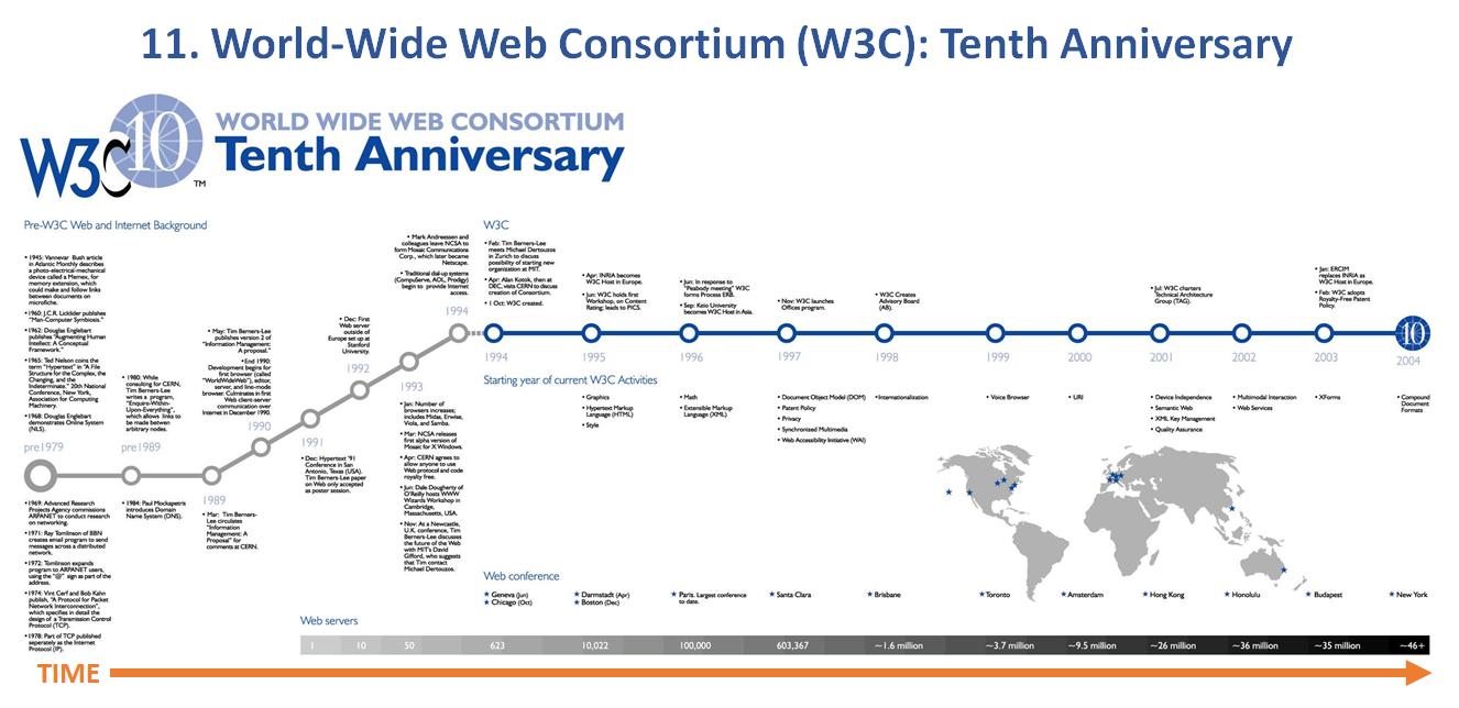 11. World-Wide Web Consortium (W3C)-Tenth Anniversary