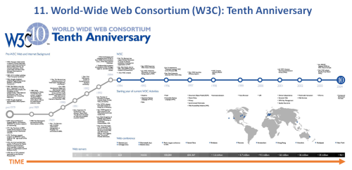11. World-Wide Web Consortium (W3C)-Tenth Anniversary