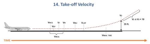 14. Takeoff Velocity-v2