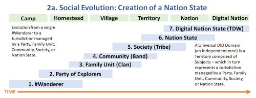 2a. Social Evolution-Creation of a Nation State