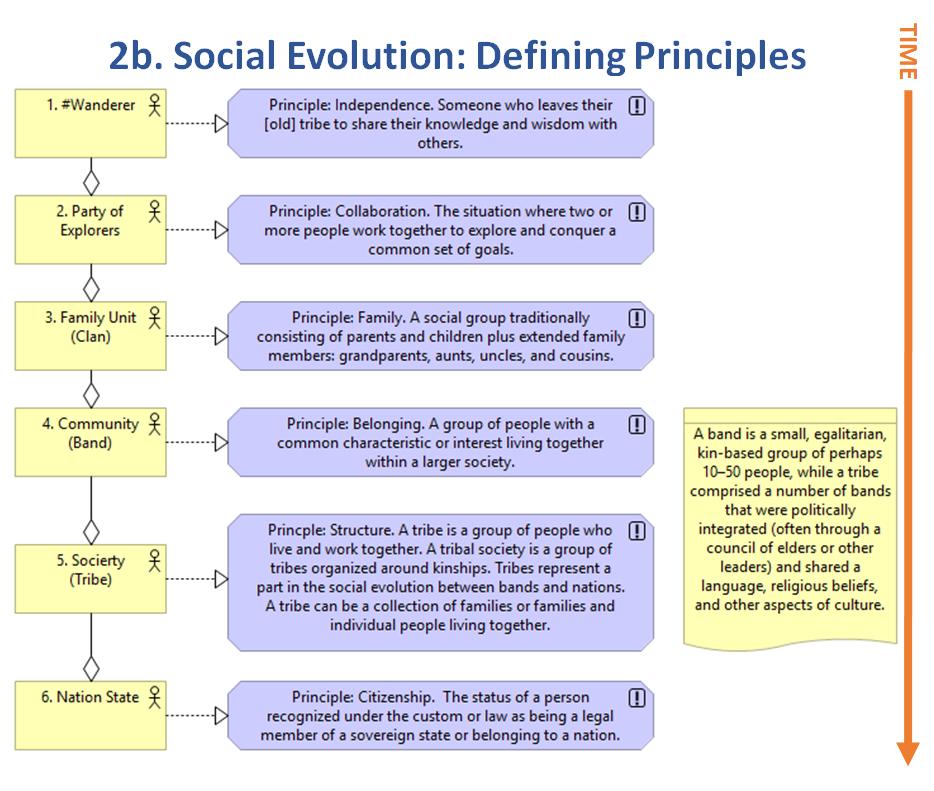 2b. Social Evolution-Defining Principles