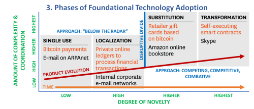3. Phases of Foundational Technology Adoption