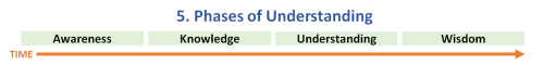 5. Phases of Understanding