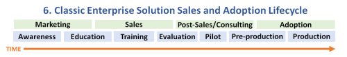 6. Classic Enterprise Solution Sales and Adoption Lifecycle