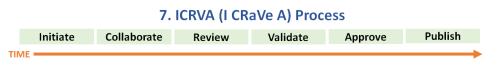 7. ICRVA (I CRaVe A) Process