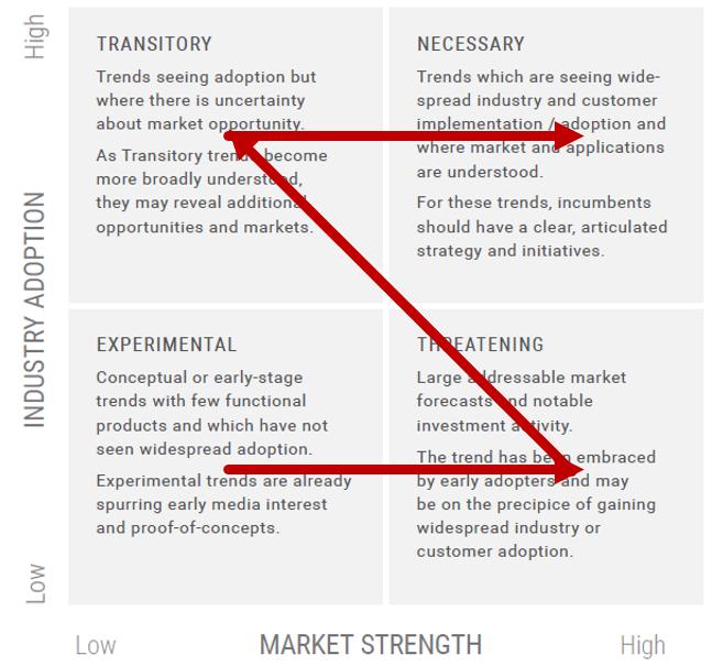 CB-Insights NExTT Framework
