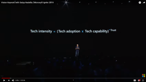 Technology Intensity