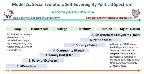 model-2c.-social-evolution-self-sovereignty-political-spectrum-1
