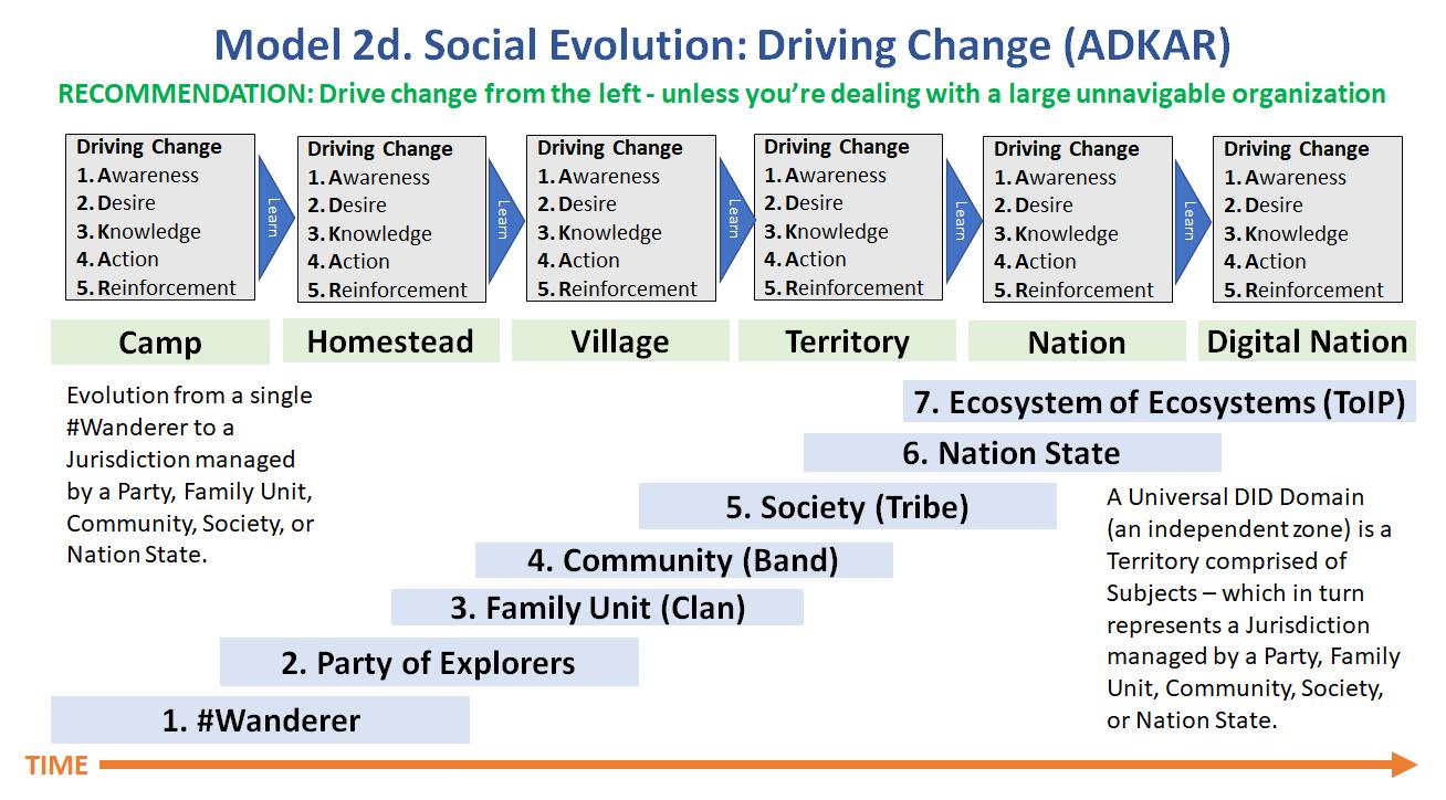 model-2d.-social-evolution-driving-change-adkar