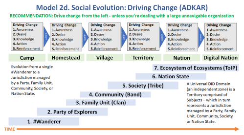 model-2d.-social-evolution-driving-change-adkar